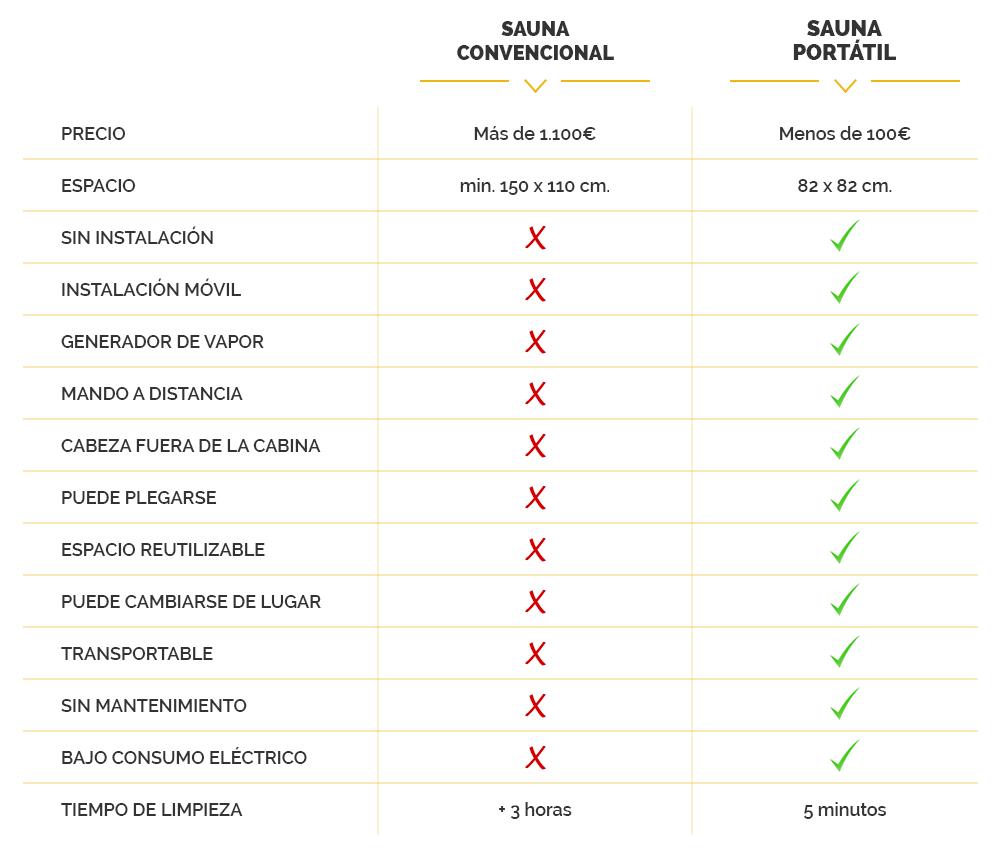 Comparativa entre tipos de sauna